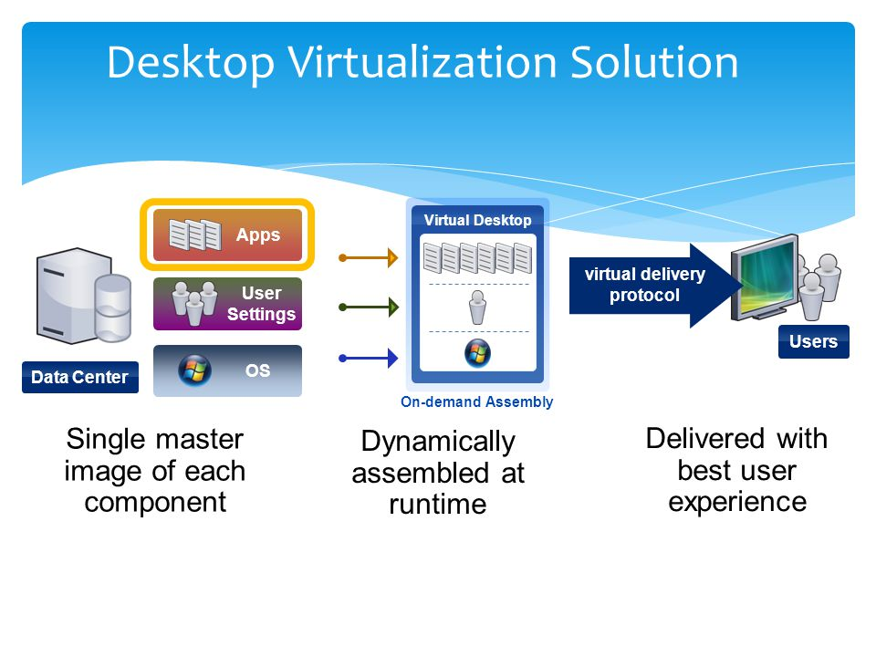 Desktop Virtualization Solution Users Data Center Apps User Settings Virtual Desktop On-demand Assembly Single master image of each component Dynamically assembled at runtime Delivered with best user experience OS virtual delivery protocol