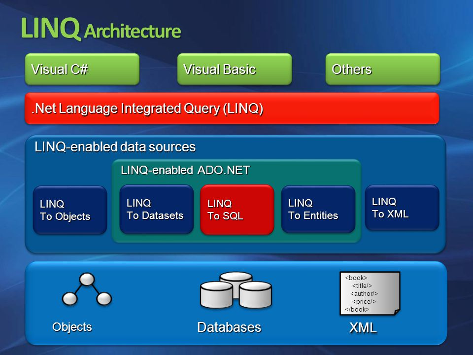 LINQ Architecture LINQ-enabled data sources LINQ To Objects LINQ LINQ To XML LINQ LINQ-enabled ADO.NET Visual Basic OthersOthers LINQ To Entities LINQ LINQ To SQL LINQ LINQ To Datasets LINQ.Net Language Integrated Query (LINQ) Visual C# Objects XMLXML Databases