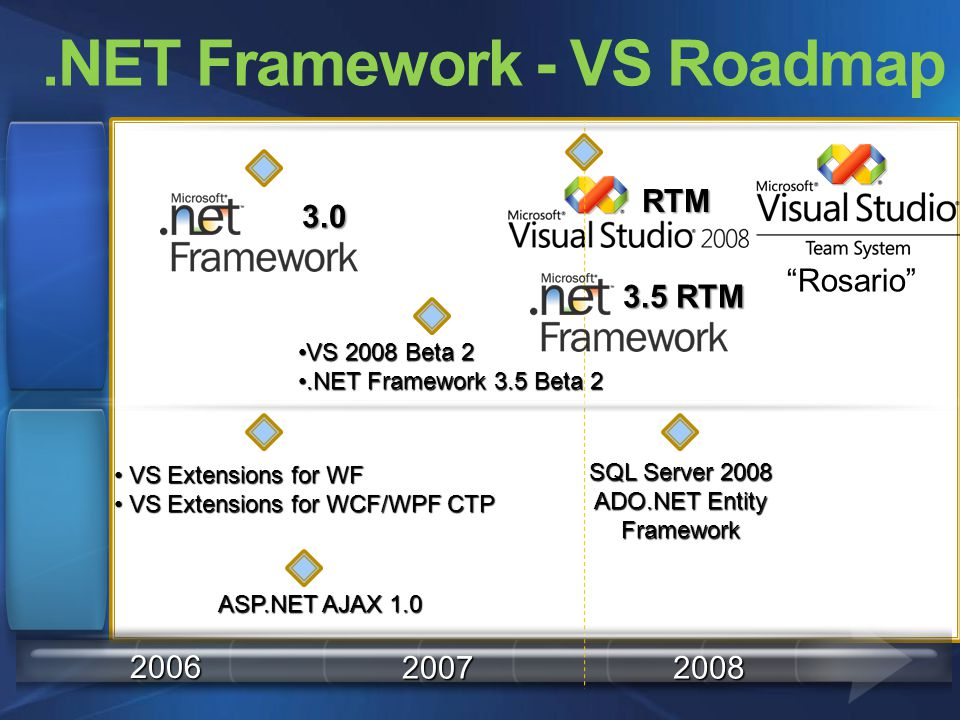 2006 20072008.NET Framework - VS Roadmap Rosario VS Extensions for WF VS Extensions for WF VS Extensions for WCF/WPF CTP VS Extensions for WCF/WPF CTP ASP.NET AJAX 1.0 SQL Server 2008 ADO.NET Entity Framework VS 2008 Beta 2VS 2008 Beta 2.NET Framework 3.5 Beta 2.NET Framework 3.5 Beta 2 3.0 RTM 3.5 RTM