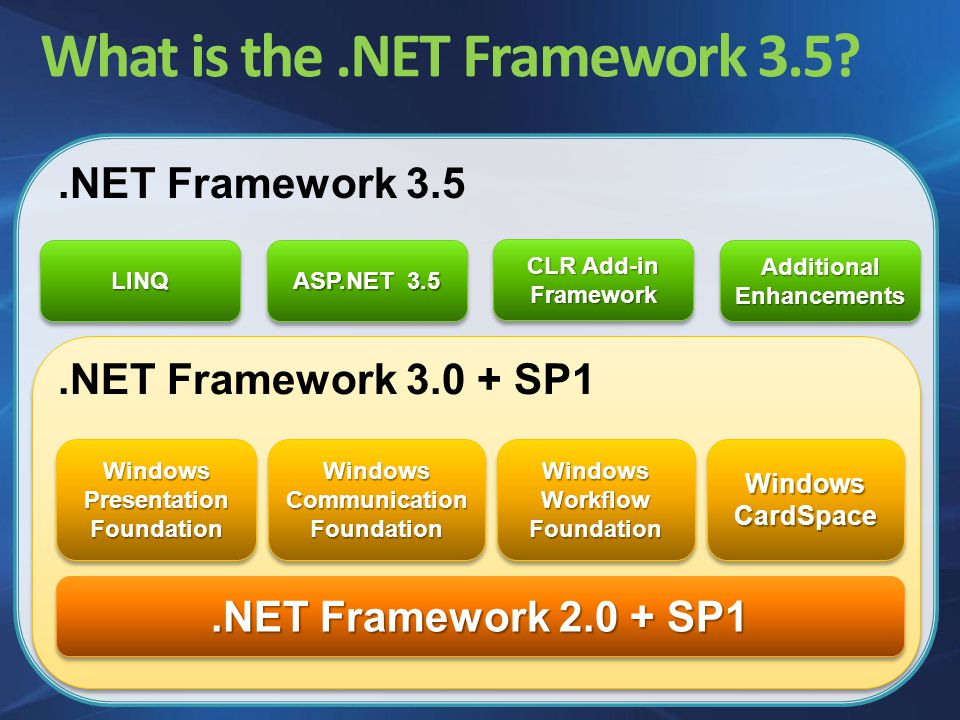 Agenda The evolution of.NET A Tour around Visual Studio 2005 and.NET 3.5 IDE enhancements Language Enhancements Web Development Services (Workflow and Communication Foundation) Client and Mobile Development Office Development.NET Framework 3.5 new assemblies Questions & Answers