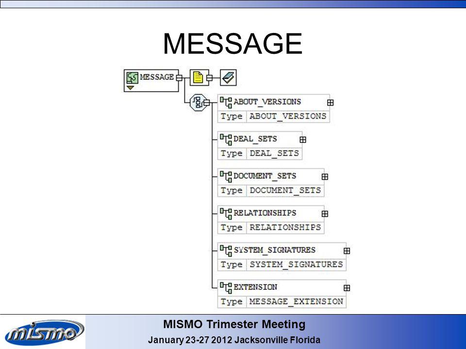 MISMO Trimester Meeting January 23-27 2012 Jacksonville Florida MESSAGE