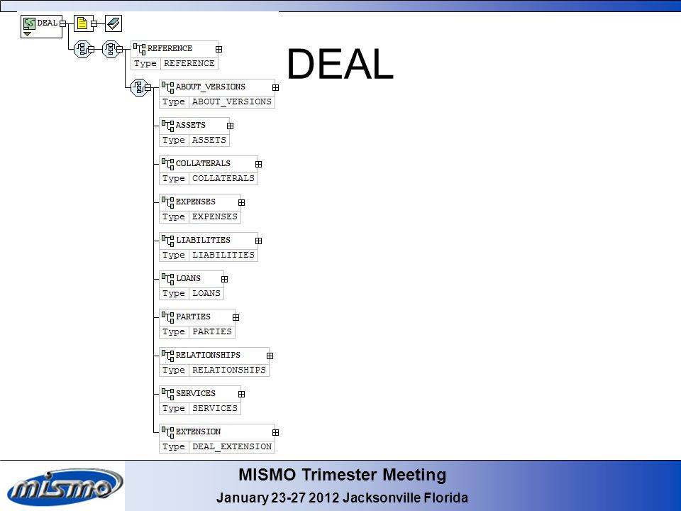 MISMO Trimester Meeting January 23-27 2012 Jacksonville Florida DEAL