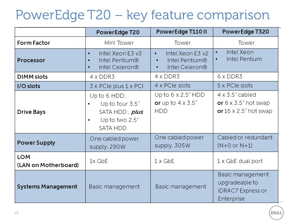 PowerEdge T20 – key feature comparison 15 PowerEdge T20 PowerEdge T110 IIPowerEdge T320 Form FactorMini TowerTower Processor Intel Xeon E3 v3 Intel Pentium® Intel Celeron® Intel Xeon E3 v2 Intel Pentium® Intel Celeron® Intel Xeon Intel Pentium DIMM slots4 x DDR3 6 x DDR3 I/O slots3 x PCIe plus 1 x PCI 4 x PCIe slots5 x PCIe slots Drive Bays Up to 6 HDD: Up to four 3.5 SATA HDD, plus Up to two 2.5 SATA HDD Up to 6 x 2.5 HDD or up to 4 x 3.5 HDD 4 x 3.5 cabled or 8 x 3.5 hot swap or 16 x 2.5 hot swap Power Supply One cabled power supply, 290W One cabled power supply, 305W Cabled or redundant (N+0 or N+1) LOM (LAN on Motherboard) 1x GbE 1 x GbE dual port Systems ManagementBasic management Basic management upgradeable to iDRAC7 Express or Enterprise