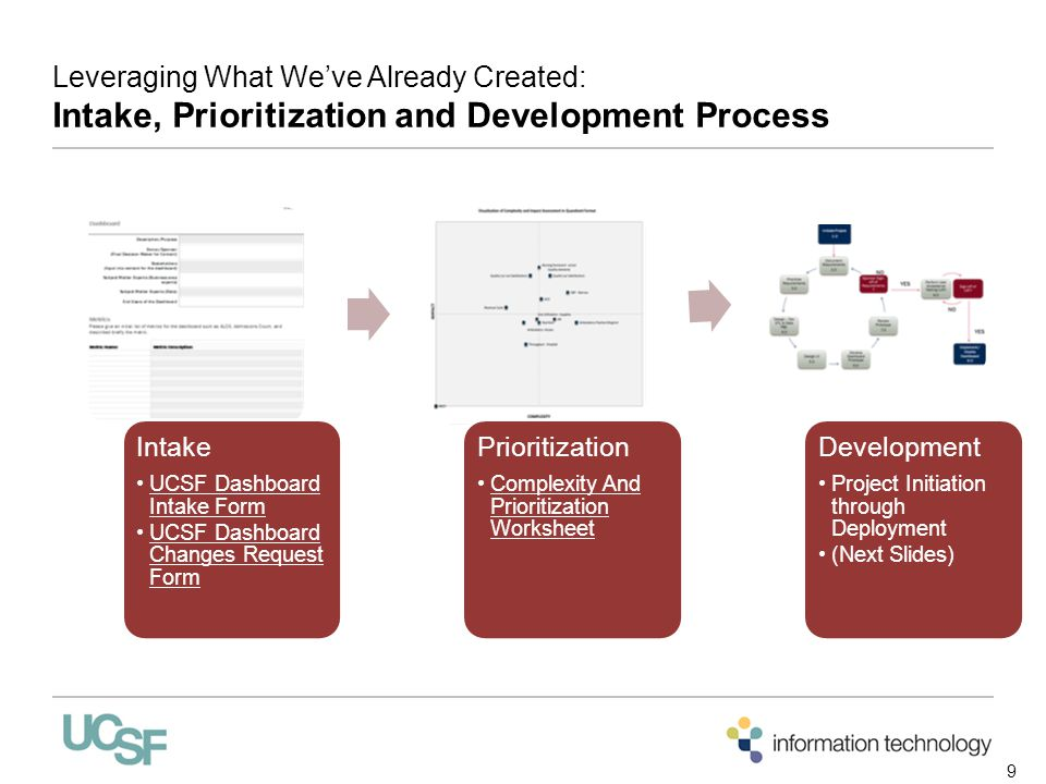 Leveraging What We've Already Created: Intake, Prioritization and Development Process Intake UCSF Dashboard Intake Form UCSF Dashboard Changes Request