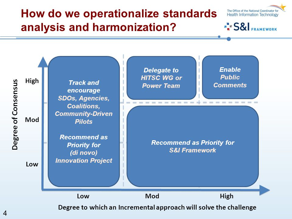 How do we operationalize standards analysis and harmonization? ModHigh Low Mod High Track and encourage SDOs, Agencies, Coalitions, Community-Driven P