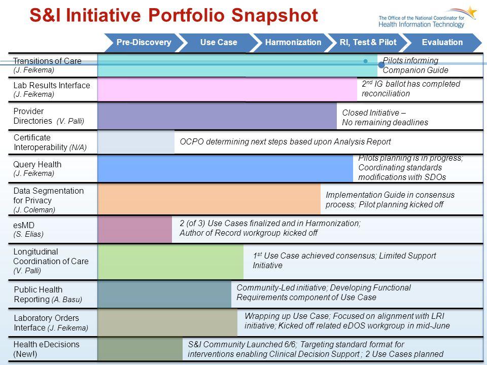 S&I Initiative Portfolio Snapshot Transitions of Care (J. Feikema) Provider Directories (V. Palli) Query Health (J. Feikema) Pre-DiscoveryUse CaseHarm