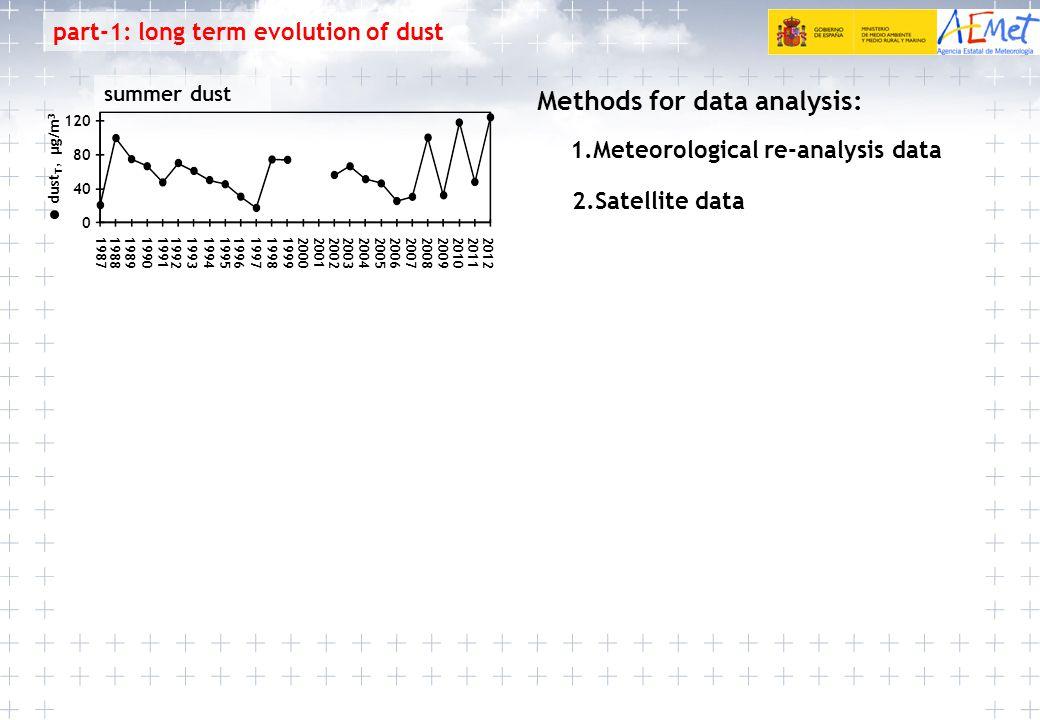 dust T, µg/m 3 0 120 80 40 19881989199019921987199319941996199119971998199920002002199520042005200720012003200820092010201220062011 part-1: long term evolution of dust summer dust Methods for data analysis: 1.Meteorological re-analysis data 2.Satellite data
