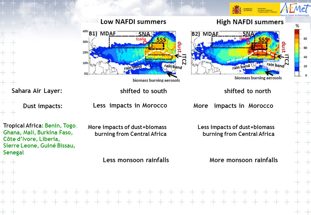 Less monsoon rainfalls Sahara Air Layer: Dust impacts: shifted to northshifted to south More impacts in Morocco Less impacts in Morocco Less impacts o