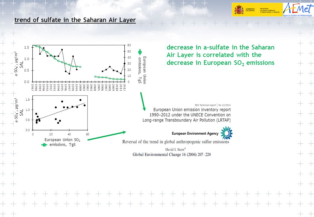 trend of sulfate in the Saharan Air Layer a-SO 4 =, µg/m 3 European Union emissions, TgS a-SO 4 =, µg/m 3 European Union SO 2 emissions, TgS SAL decre
