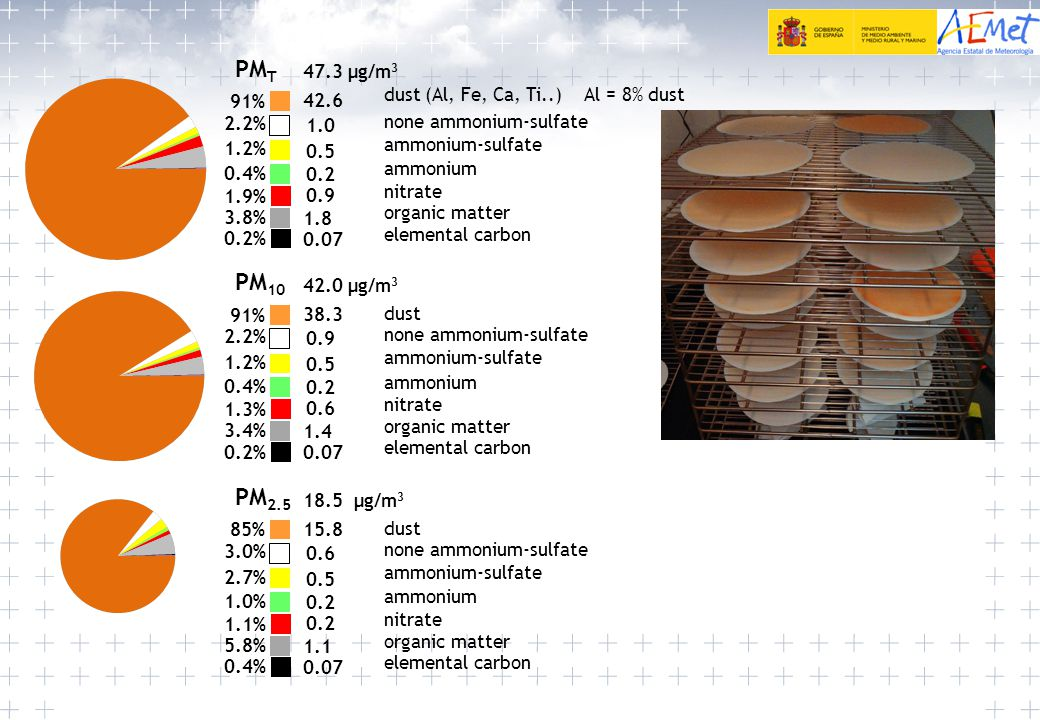 PM T 0.9 elemental carbon 0.2% none ammonium-sulfate dust (Al, Fe, Ca, Ti..) Al = 8% dust 91% 2.2% 1.2% 0.4% 1.9% 3.8% ammonium-sulfate ammonium nitrate organic matter 47.3 µg/m 3 42.6 1.0 0.5 0.07 0.2 1.8 PM 2.5 0.2 elemental carbon 0.4% none ammonium-sulfate dust 85% 3.0% 2.7% 1.0% 1.1% 5.8% ammonium-sulfate ammonium nitrate organic matter 18.5 µg/m 3 15.8 0.6 0.5 0.07 0.2 1.1 PM 10 0.6 elemental carbon 0.2% none ammonium-sulfate dust 91% 2.2% 1.2% 0.4% 1.3% 3.4% ammonium-sulfate ammonium nitrate organic matter 42.0 µg/m 3 38.3 0.9 0.5 0.07 0.2 1.4