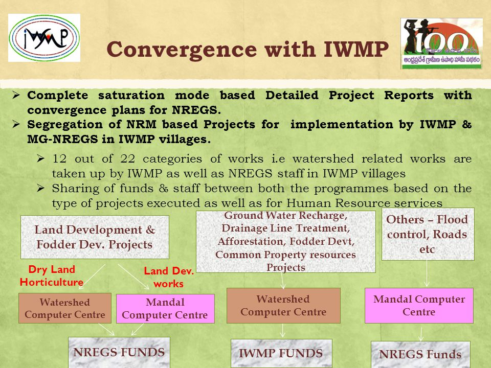 Convergence with IWMP  Complete saturation mode based Detailed Project Reports with convergence plans for NREGS.
