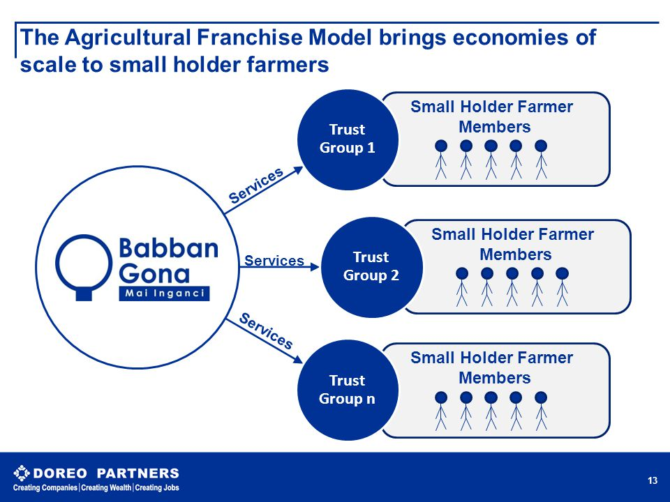 Small Holder Farmer Members Small Holder Farmer Members Small Holder Farmer Members The Agricultural Franchise Model brings economies of scale to small holder farmers  13 Trust Group 1 Trust Group 2 Trust Group n Services