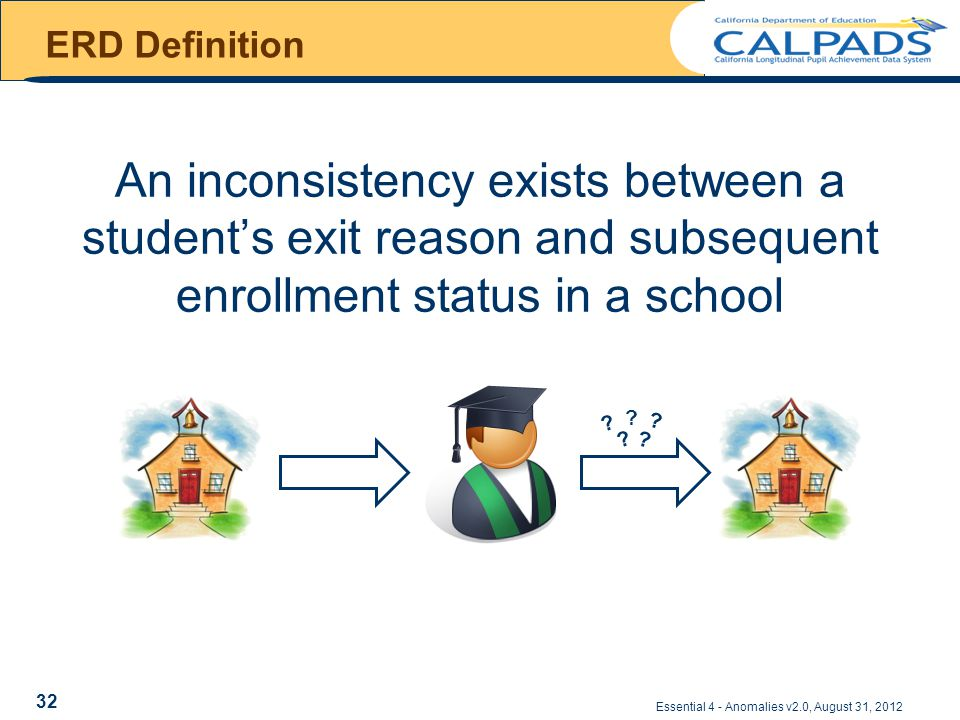 ERD Definition An inconsistency exists between a student's exit reason and subsequent enrollment status in a school Essential 4 - Anomalies v2.0, August 31, 2012 .