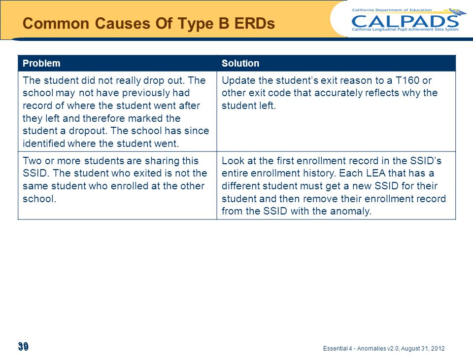 Essential 4 - Anomalies v2.0, August 31, 2012 Common Causes Of Type B ERDs ProblemSolution The student did not really drop out.