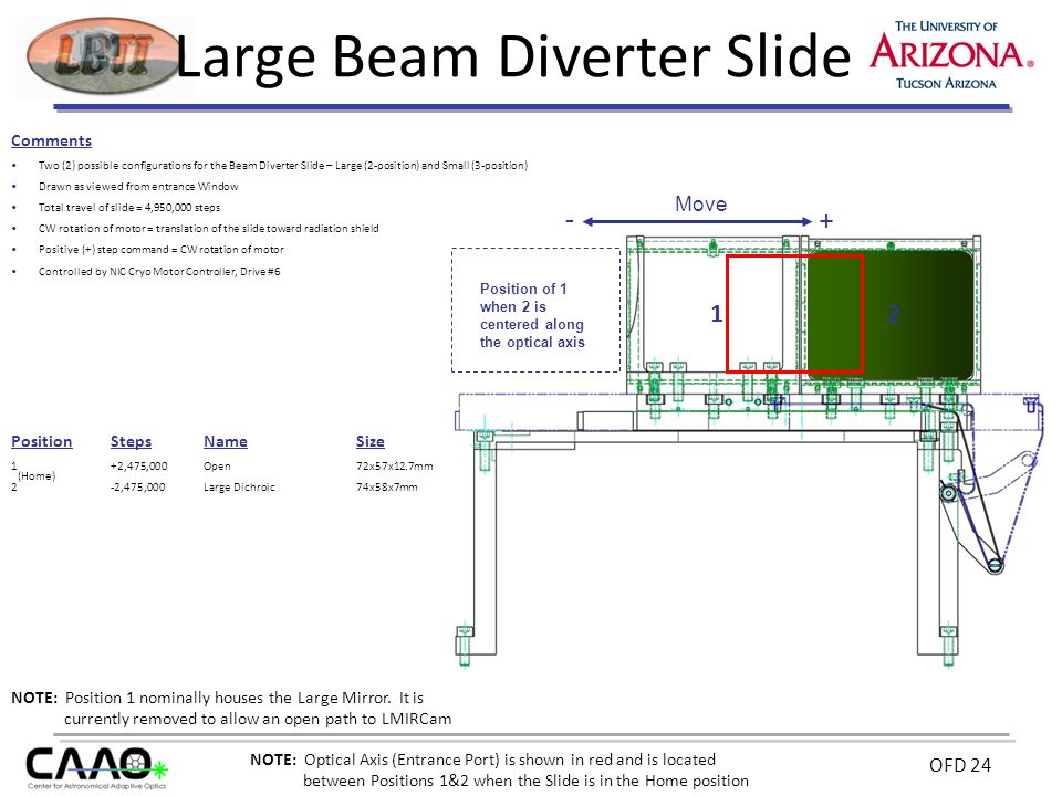 OFD 24 Large Beam Diverter Slide Comments Two (2) possible configurations for the Beam Diverter Slide – Large (2-position) and Small (3-position) Drawn as viewed from entrance Window Total travel of slide = 4,950,000 steps CW rotation of motor = translation of the slide toward radiation shield Positive (+) step command = CW rotation of motor Controlled by NIC Cryo Motor Controller, Drive #6 PositionStepsNameSize 1+2,475,000Open72x57x12.7mm 2-2,475,000Large Dichroic74x58x7mm 1 Position of 1 when 2 is centered along the optical axis NOTE: Position 1 nominally houses the Large Mirror.