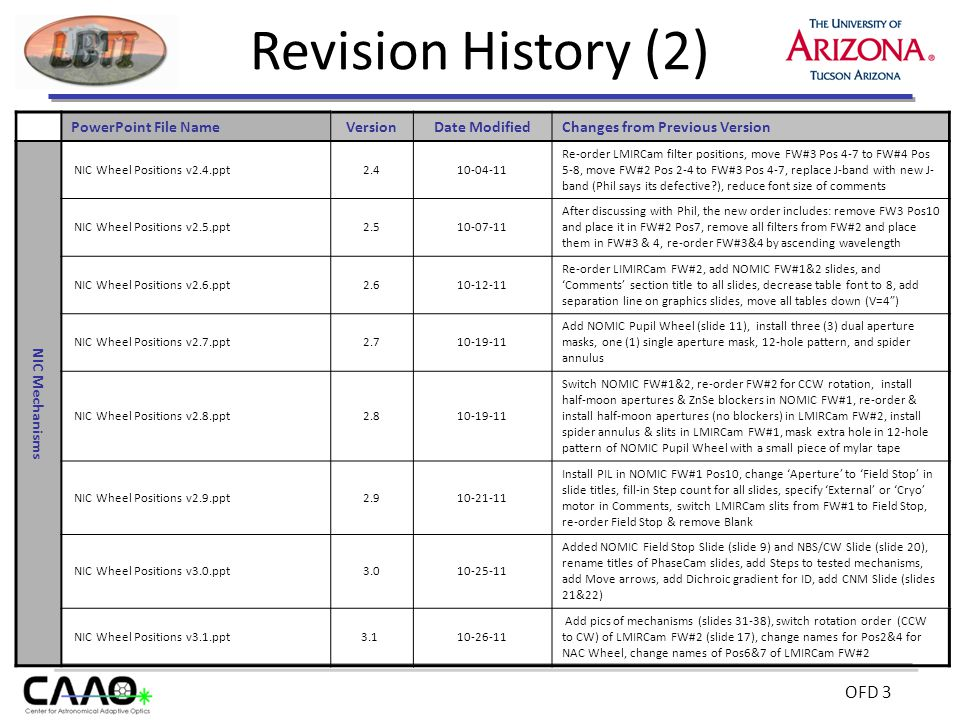 OFD 3 Revision History (2) PowerPoint File NameVersionDate Modified Changes from Previous Version NIC Mechanisms NIC Wheel Positions v2.4.ppt2.410-04-11 Re-order LMIRCam filter positions, move FW#3 Pos 4-7 to FW#4 Pos 5-8, move FW#2 Pos 2-4 to FW#3 Pos 4-7, replace J-band with new J- band (Phil says its defective ), reduce font size of comments NIC Wheel Positions v2.5.ppt2.510-07-11 After discussing with Phil, the new order includes: remove FW3 Pos10 and place it in FW#2 Pos7, remove all filters from FW#2 and place them in FW#3 & 4, re-order FW#3&4 by ascending wavelength NIC Wheel Positions v2.6.ppt2.610-12-11 Re-order LIMIRCam FW#2, add NOMIC FW#1&2 slides, and 'Comments' section title to all slides, decrease table font to 8, add separation line on graphics slides, move all tables down (V=4 ) NIC Wheel Positions v2.7.ppt2.710-19-11 Add NOMIC Pupil Wheel (slide 11), install three (3) dual aperture masks, one (1) single aperture mask, 12-hole pattern, and spider annulus NIC Wheel Positions v2.8.ppt2.810-19-11 Switch NOMIC FW#1&2, re-order FW#2 for CCW rotation, install half-moon apertures & ZnSe blockers in NOMIC FW#1, re-order & install half-moon apertures (no blockers) in LMIRCam FW#2, install spider annulus & slits in LMIRCam FW#1, mask extra hole in 12-hole pattern of NOMIC Pupil Wheel with a small piece of mylar tape NIC Wheel Positions v2.9.ppt2.910-21-11 Install PIL in NOMIC FW#1 Pos10, change 'Aperture' to 'Field Stop' in slide titles, fill-in Step count for all slides, specify 'External' or 'Cryo' motor in Comments, switch LMIRCam slits from FW#1 to Field Stop, re-order Field Stop & remove Blank NIC Wheel Positions v3.0.ppt3.010-25-11 Added NOMIC Field Stop Slide (slide 9) and NBS/CW Slide (slide 20), rename titles of PhaseCam slides, add Steps to tested mechanisms, add Move arrows, add Dichroic gradient for ID, add CNM Slide (slides 21&22) NIC Wheel Positions v3.1.ppt3.1 10-26-11 Add pics of mechanisms (slides 31-38), switch rotation order (CCW to CW) of LMIRCam FW#2 (slide 17), change names for Pos2&4 for NAC Wheel, change names of Pos6&7 of LMIRCam FW#2