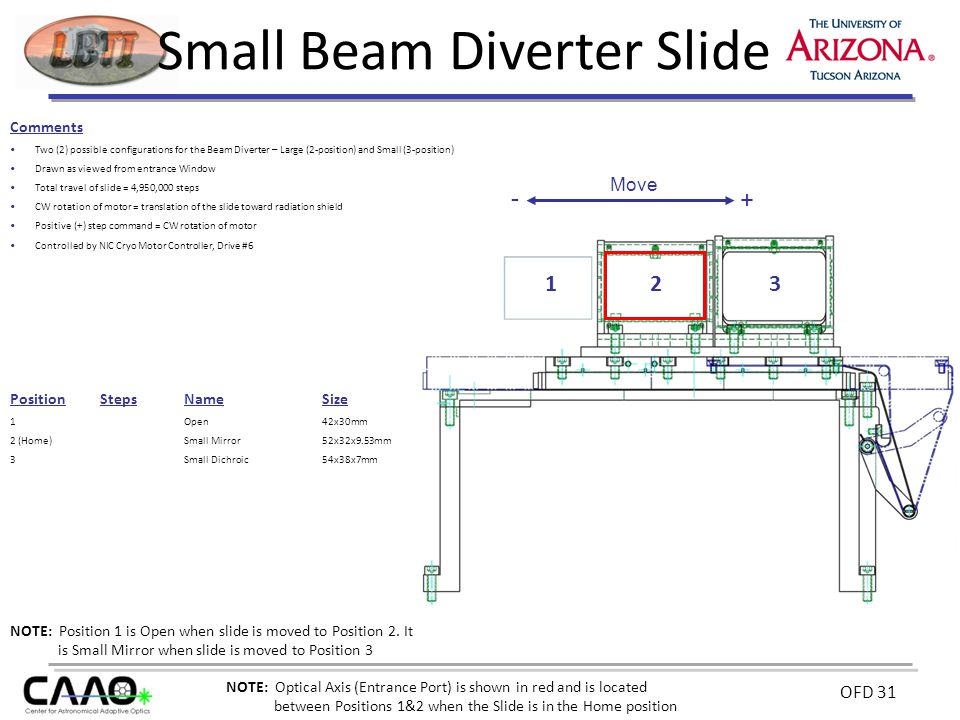 OFD 31 Small Beam Diverter Slide Comments Two (2) possible configurations for the Beam Diverter – Large (2-position) and Small (3-position) Drawn as viewed from entrance Window Total travel of slide = 4,950,000 steps CW rotation of motor = translation of the slide toward radiation shield Positive (+) step command = CW rotation of motor Controlled by NIC Cryo Motor Controller, Drive #6 PositionStepsNameSize 1Open42x30mm 2 (Home)Small Mirror52x32x9.53mm 3 Small Dichroic54x38x7mm 231 NOTE: Position 1 is Open when slide is moved to Position 2.