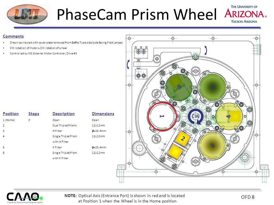 OFD 8 PhaseCam Prism Wheel Comments Drawn as viewed with cover plate removed from Baffle Tube side (side facing Field Lenses) CW rotation of motor = CW rotation of wheel Controlled by NIC External Motor Controller, Drive #3 PositionStepsDescriptionDimensions 1 (Home)0OpenOpen 2 Dual Triplet Prisms12x12mm 3 H Filter  =25.4mm 4 Single Triplet Prism12x12mm with H Filter 5 K Filter  =25.4mm 6Single Triplet Prism12x12mm with K Filter CW 1 4 5 2 3 6 NOTE: Optical Axis (Entrance Port) is shown in red and is located at Position 1 when the Wheel is in the Home position