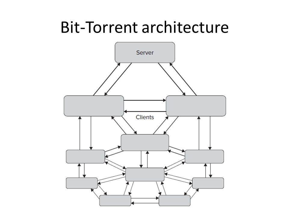 Bit-Torrent architecture