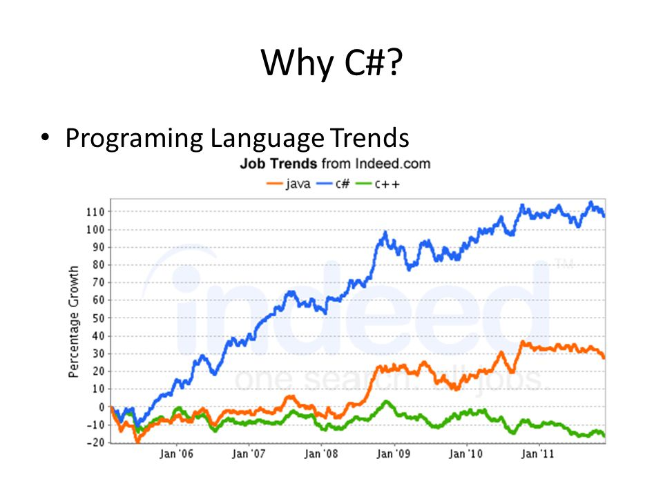 Why C#? Programing Language Trends