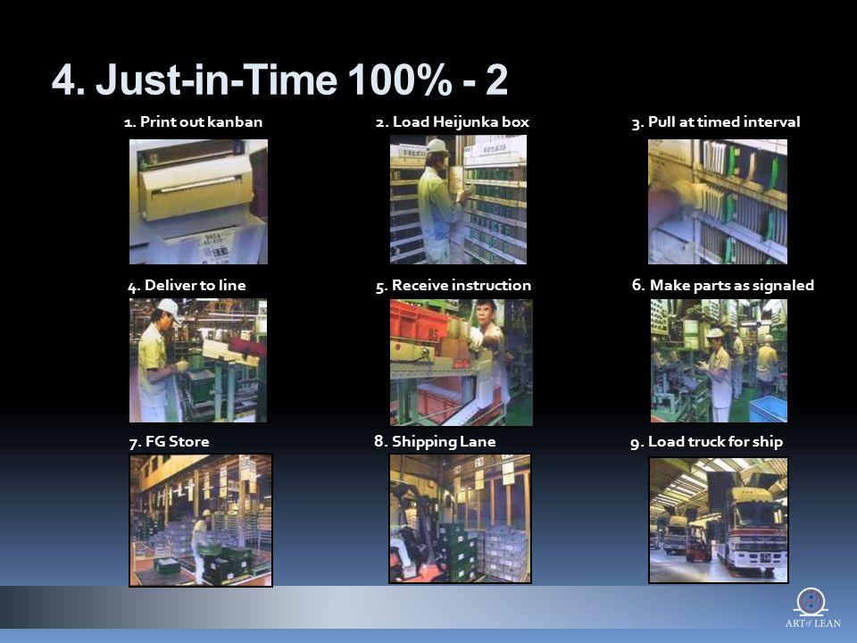 4. Just-in-Time 100% - 2 1. Print out kanban2. Load Heijunka box3.