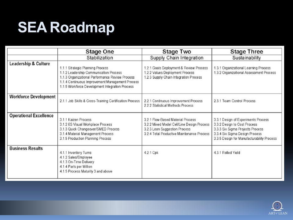 SEA Roadmap