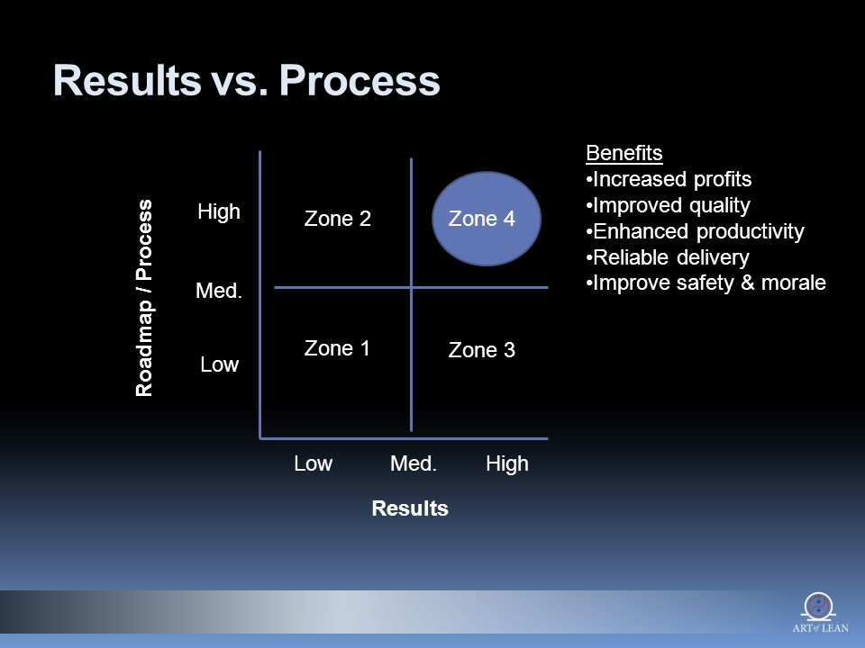 Results vs. Process LowMed.High Low Med.