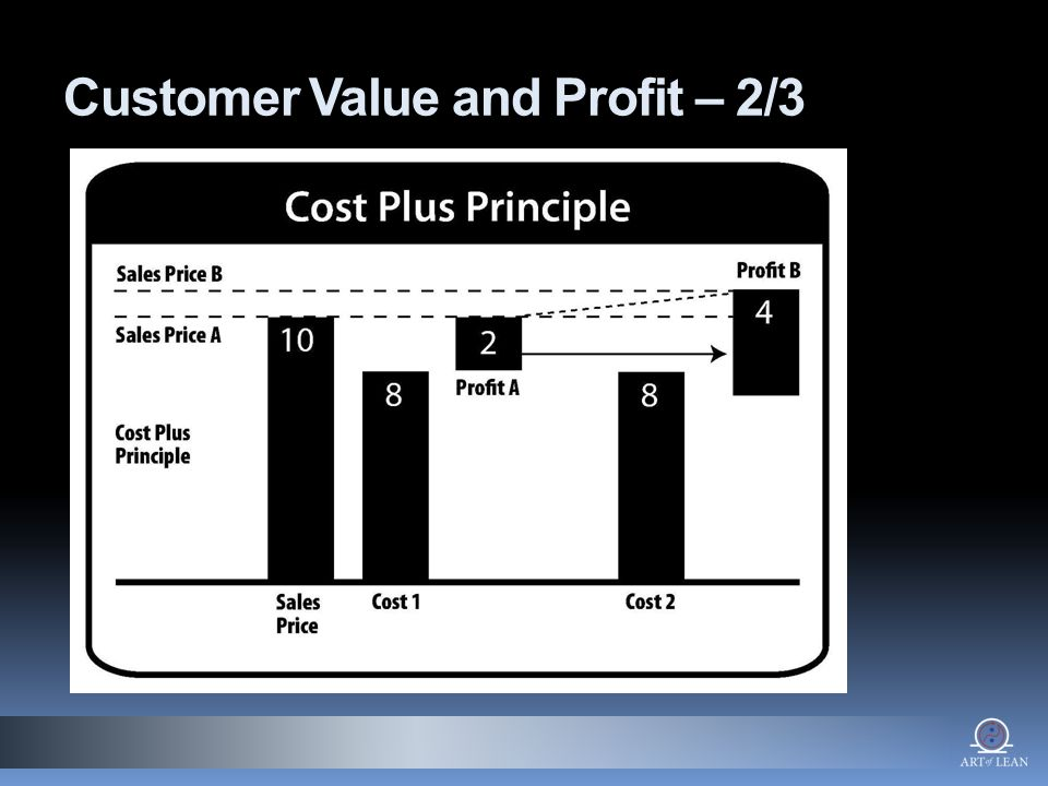 Customer Value and Profit – 2/3