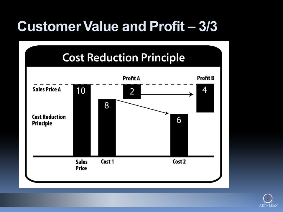 Customer Value and Profit – 3/3