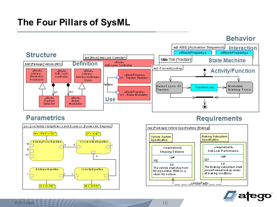 © 2014 Atego 10 The Four Pillars of SysML Use Interaction Structure Parametrics 2. Behavior Requirements Definition State Machine Activity/Function Be
