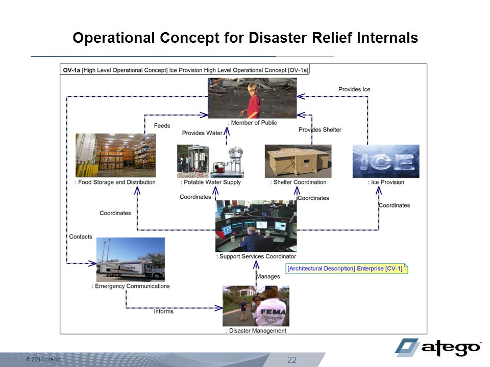 © 2014 Atego 22 Operational Concept for Disaster Relief Internals