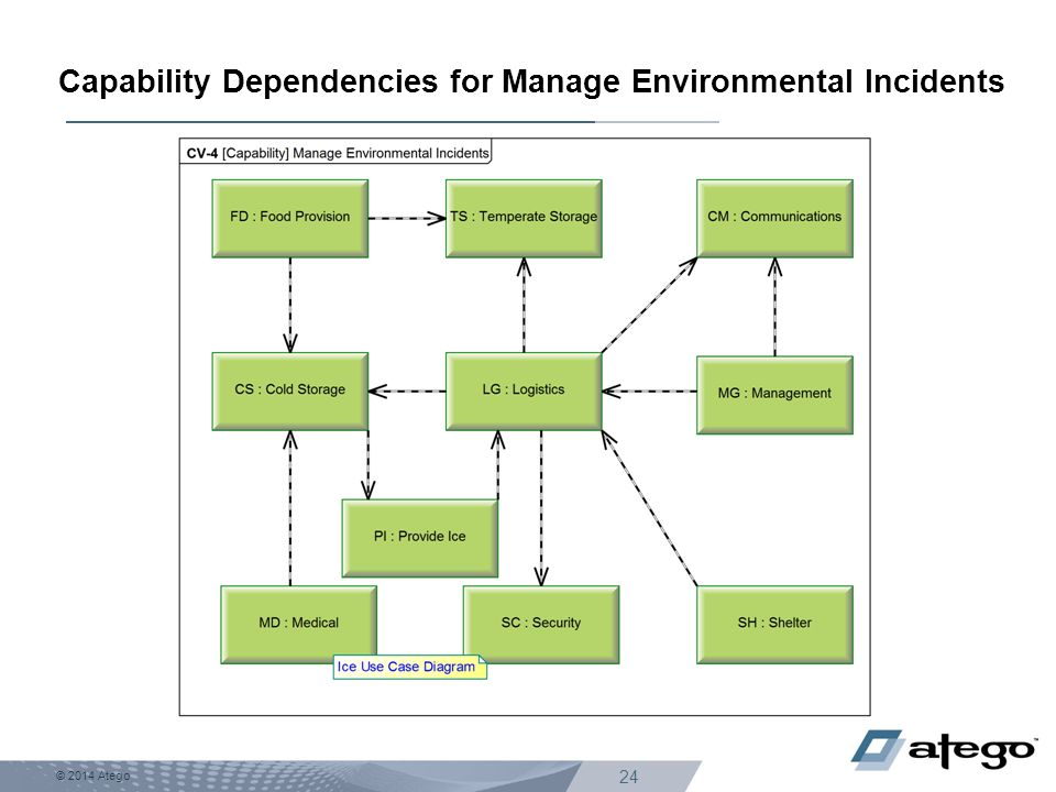 © 2014 Atego 24 Capability Dependencies for Manage Environmental Incidents