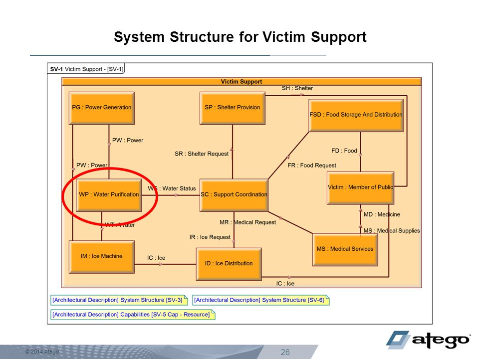 © 2014 Atego 26 System Structure for Victim Support