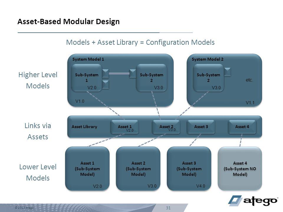 31 © 2013 Atego Asset-Based Modular Design Models + Asset Library = Configuration Models System Model 2 System Model 1 Sub-System 2 Sub-System 1 Asset