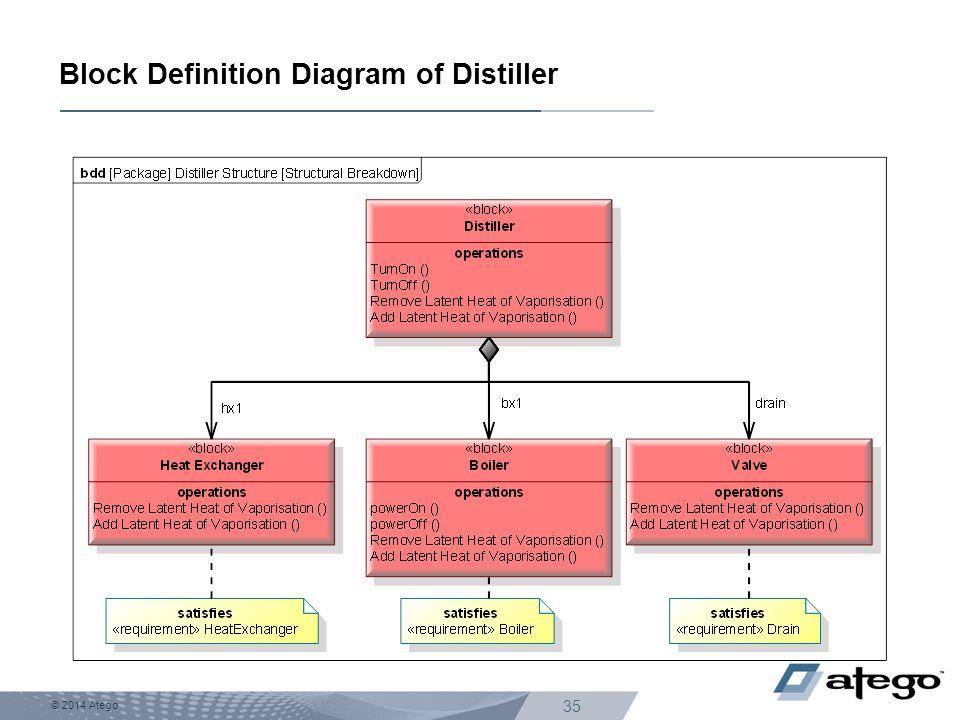 © 2014 Atego 35 Block Definition Diagram of Distiller