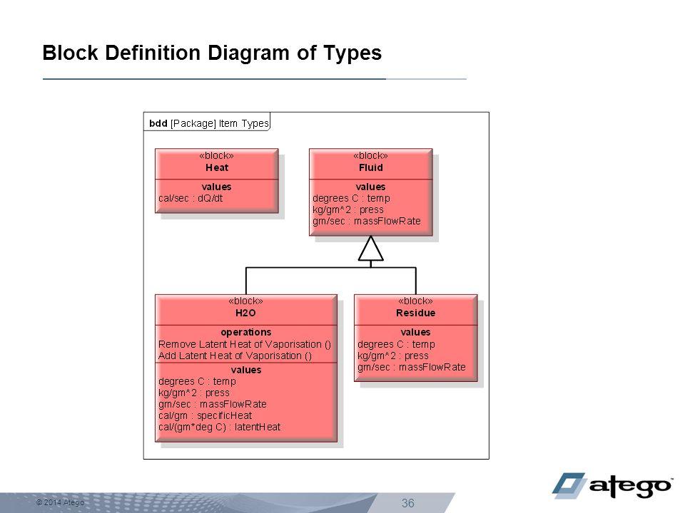 © 2014 Atego 36 Block Definition Diagram of Types