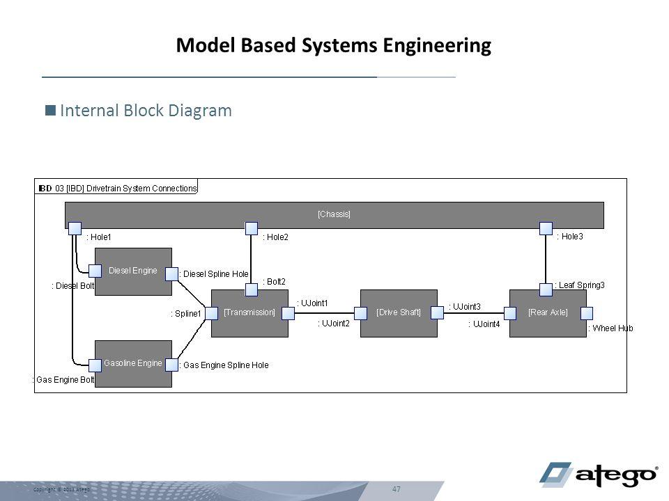 47 Copyright © 2013 Atego. Model Based Systems Engineering  Internal Block Diagram
