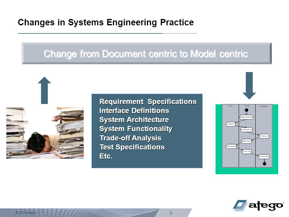 © 2014 Atego 9 Changes in Systems Engineering Practice Requirement Specifications Interface Definitions System Architecture System Functionality Trade