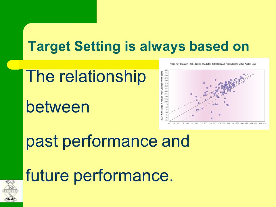 Target Setting is always based on The relationship between past performance and future performance.