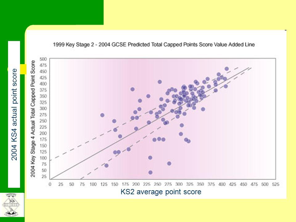 KS2 average point score 2004 KS4 actual point score