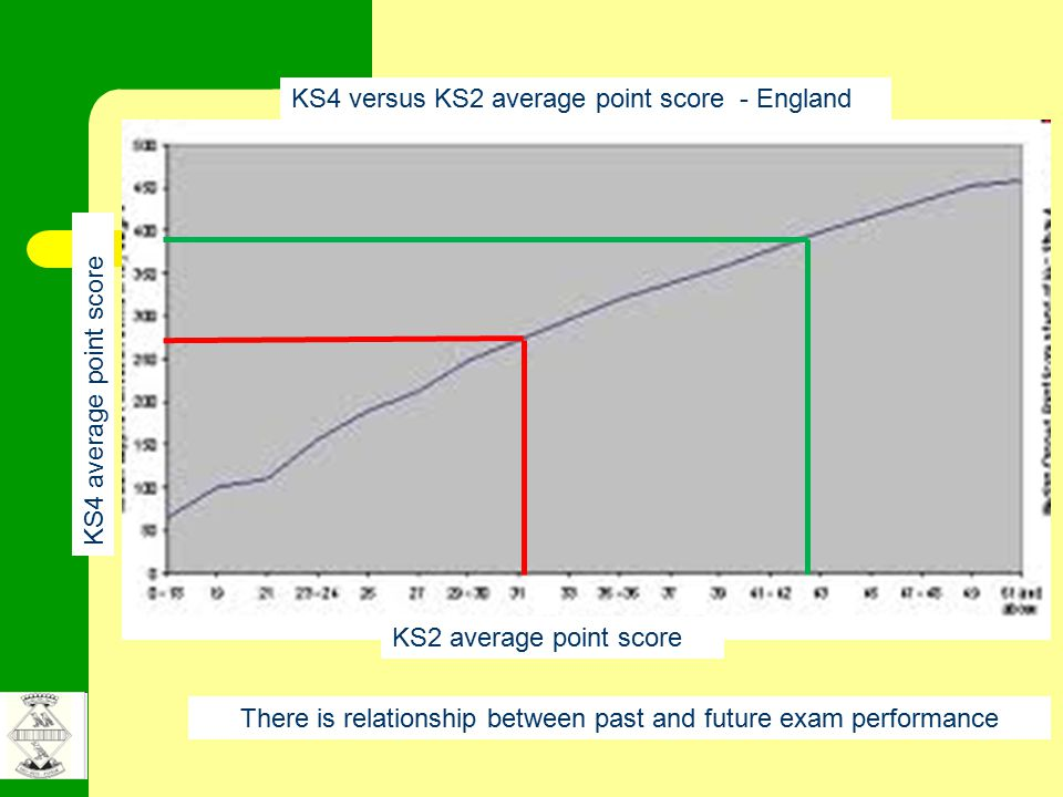 KS2 average point score KS4 average point score KS4 versus KS2 average point score - England There is relationship between past and future exam performance