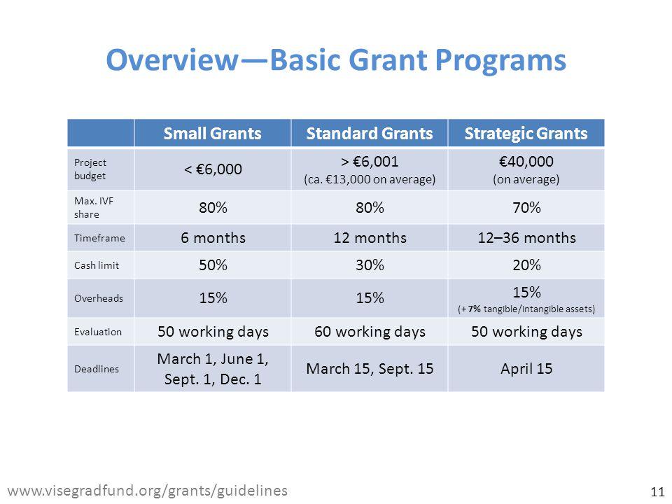 www.visegradfund.org/grants/guidelines Overview—Basic Grant Programs Small GrantsStandard GrantsStrategic Grants Project budget < €6,000 > €6,001 (ca.