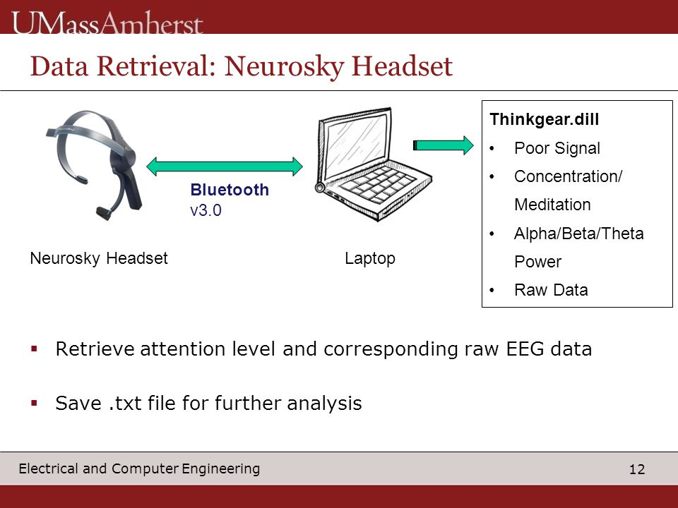 12 Electrical and Computer Engineering Data Retrieval: Neurosky Headset Neurosky HeadsetLaptop Bluetooth v3.0 Thinkgear.dill Poor Signal Concentration/ Meditation Alpha/Beta/Theta Power Raw Data  Retrieve attention level and corresponding raw EEG data  Save.txt file for further analysis