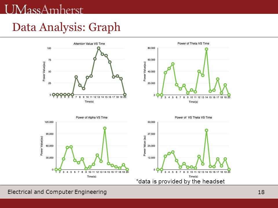 18 Electrical and Computer Engineering Data Analysis: Graph *data is provided by the headset