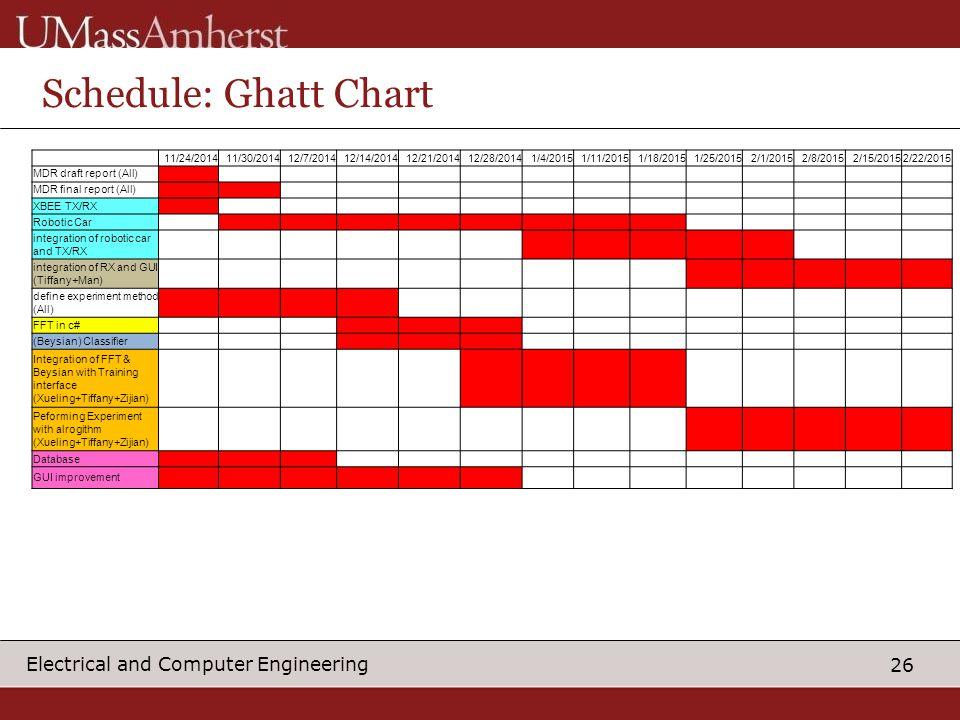 26 Electrical and Computer Engineering Schedule: Ghatt Chart 11/24/201411/30/201412/7/201412/14/201412/21/201412/28/20141/4/20151/11/20151/18/20151/25