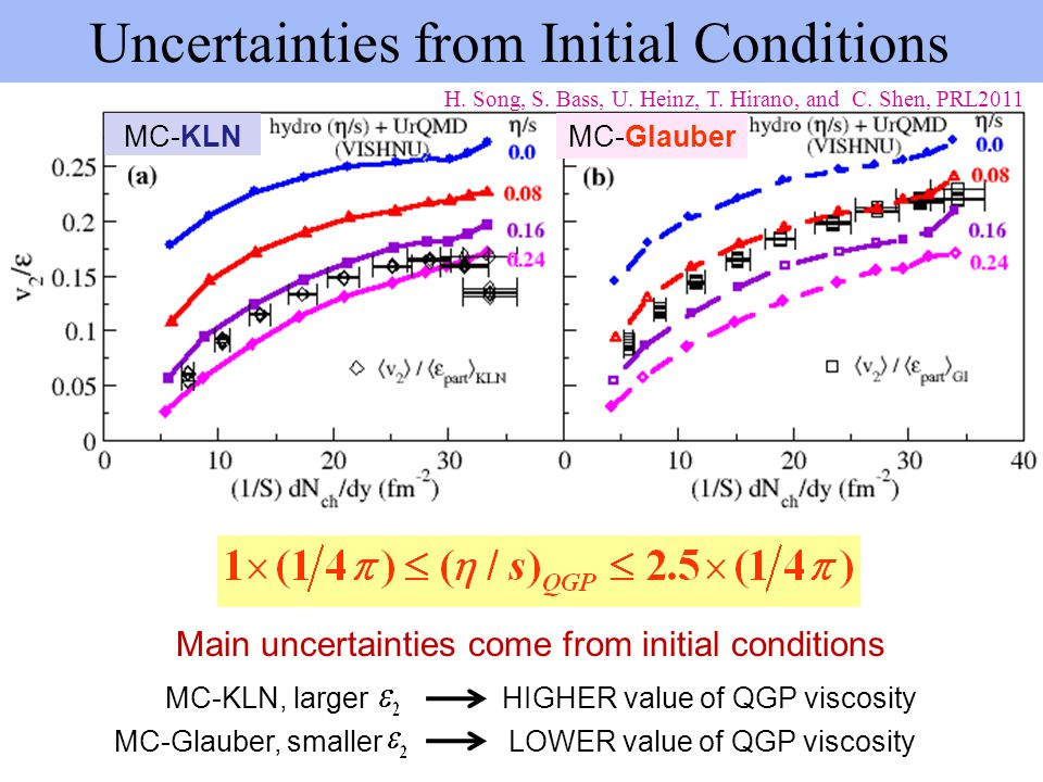 MC-KLNMC-Glauber H. Song, S. Bass, U. Heinz, T. Hirano, and C. Shen, PRL2011 Uncertainties from Initial Conditions Main uncertainties come from initia