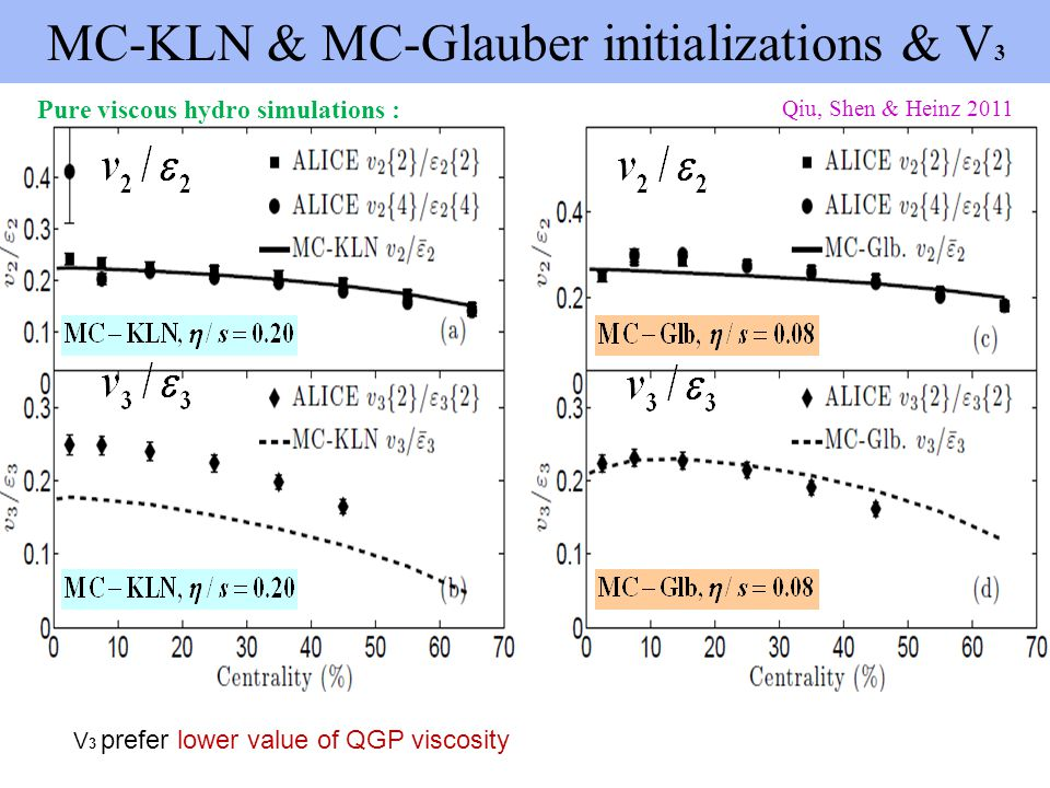 MC-KLN & MC-Glauber initializations & V 3 Qiu, Shen & Heinz 2011 Pure viscous hydro simulations : V 3 prefer lower value of QGP viscosity