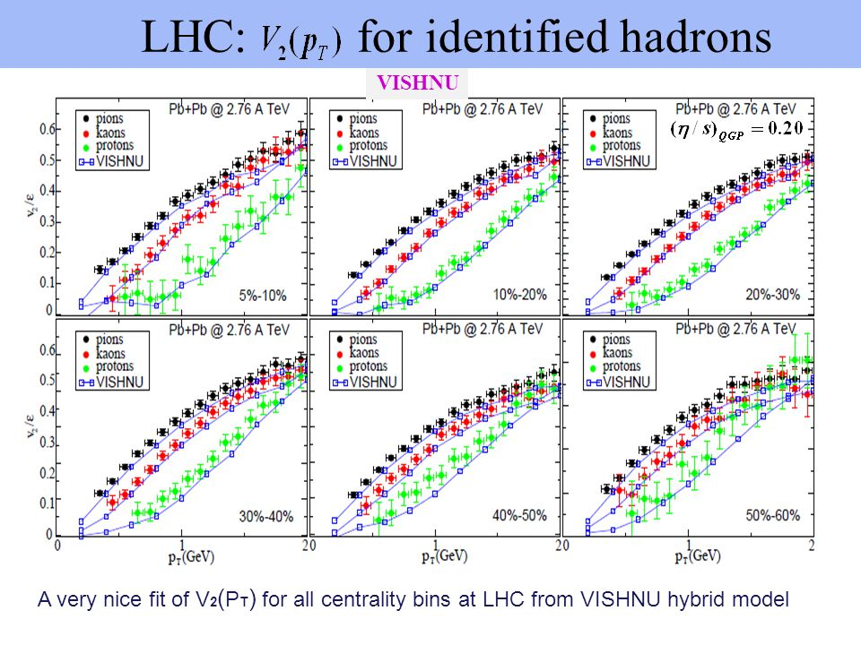 A very nice fit of V 2 ( P T ) for all centrality bins at LHC from VISHNU hybrid model VISHNU LHC: for identified hadrons