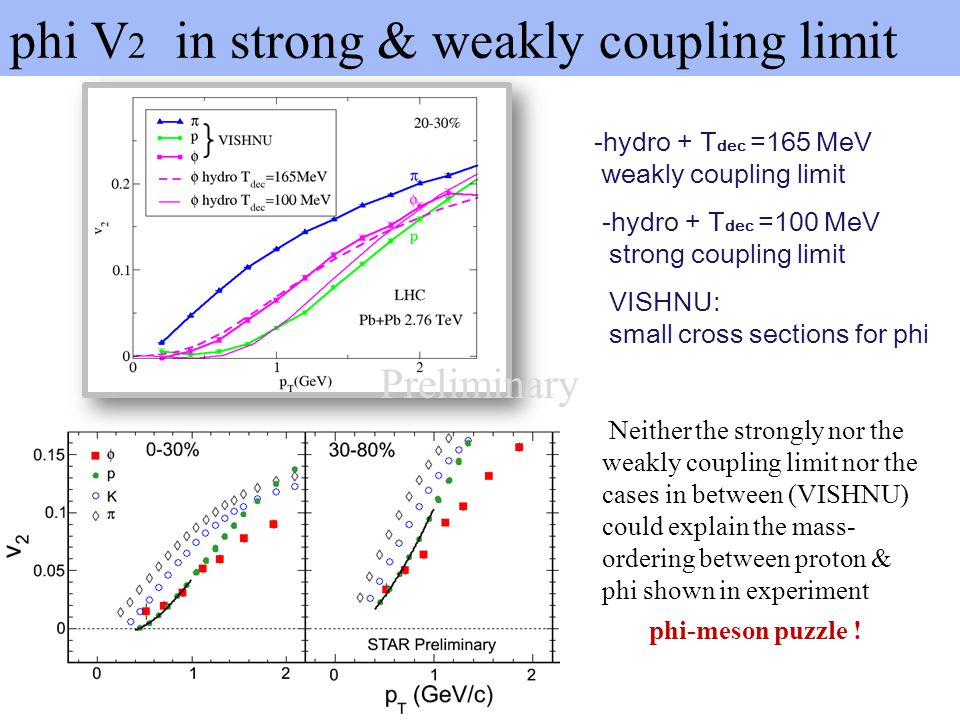 phi V 2 in strong & weakly coupling limit -hydro + T dec =165 MeV weakly coupling limit -hydro + T dec =100 MeV strong coupling limit VISHNU: small cr