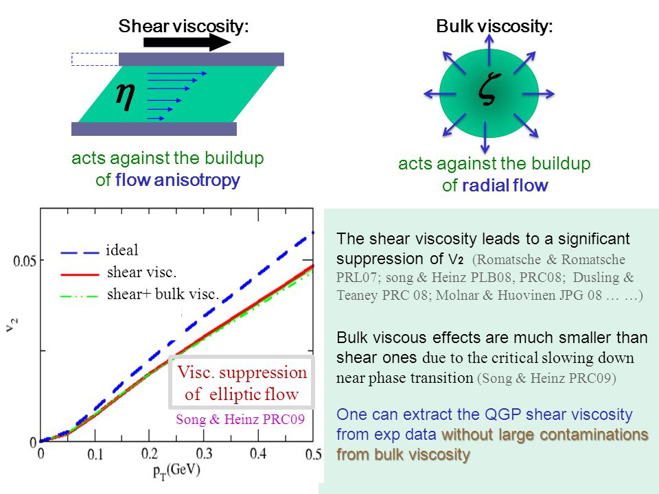 acts against the buildup of flow anisotropy acts against the buildup of radial flow Shear viscosity:Bulk viscosity: The shear viscosity leads to a sig